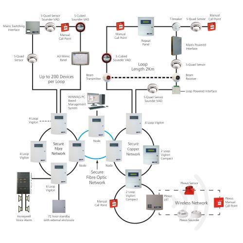 Analogue Addressable 1 6 Loop Adams Fire Tech Pvt Ltd